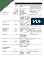 Diagnostic Laboratory Tests