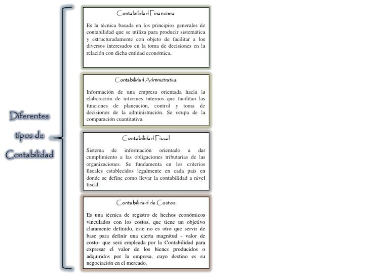 Diferentes tipos de contabilidad cuadro sinoptico for Tipos de cuadros
