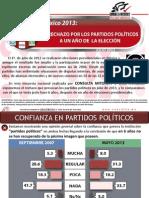 El Rechazo por los Partidos Políticos a un año de la elección