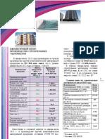 Ежемесячный обзор - производство строительных материалов