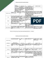 03 Estructura y función de los organelos