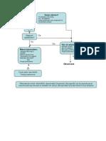 Diagrama bradicardie