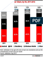 eMarketer - US Smartphone User Share by Operating System 2011-2014