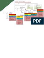 Konsep Map - Fraktur