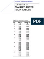 Normalized Filter Design Tables