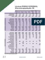 resultados_1994_presidencia_y_legislativas_por_provincia.pdf