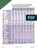 resultados_1990_presidencia_y_legislativas_por_provincia.pdf