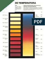 Tabala de Colores - Acero a Altas Temperaturas