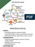 Resumen de Rocas Sedimentarias