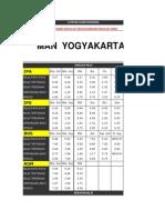 Hasil Latihan Un Sma - Kota Yogyakarta