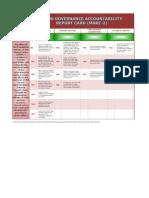 OPAPP Good Governance Accountability Report Card (MARC-2) 2013