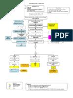 Pathophysiology of Pneumonia