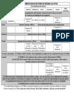 Tabla Compartimentacion CPI-96