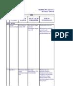 Matrik RKL & RPL Plantation III.