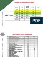 Pmr Sains Maths 2013