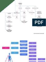 Mapa Conceptual 1 - Interrogatorio y Semiologia Del Dolor