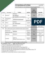 Diesel Specifications