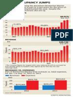 Bremerton Marina occupancy rates