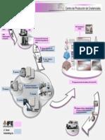 Diseño del Proceso Productivo de los FCPV