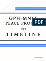 Updated Timeline of GPH-MNLF Peace Process