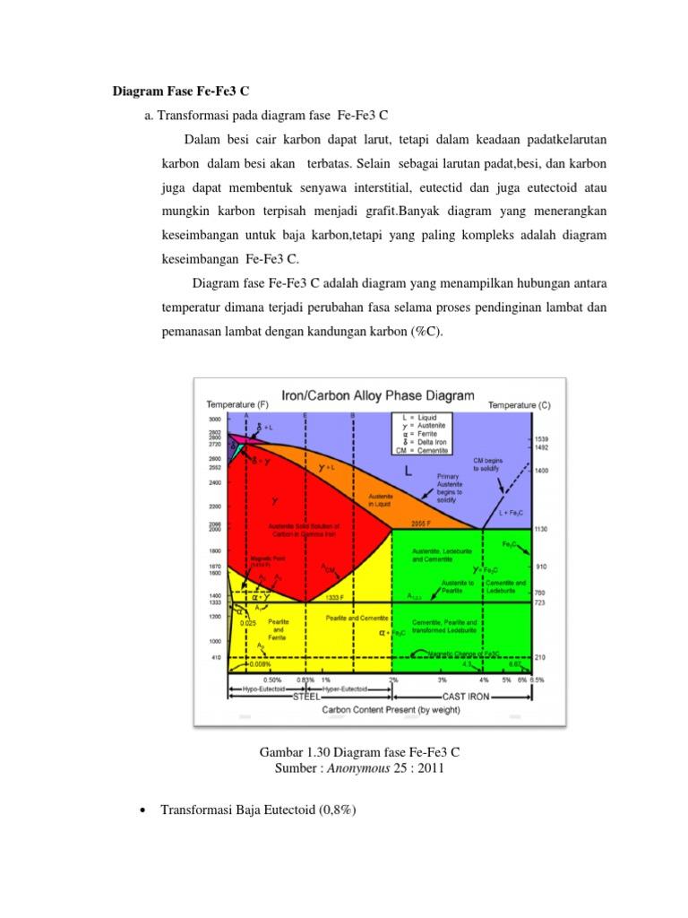 Diagram fase fe ccuart Choice Image