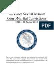 Sex Assault Convictions