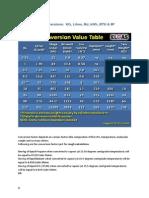 LPG Table