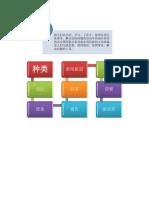 BCN 3107 KKP 应用文