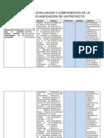 Criterios de Evaluacion y Componentes de La Matriz de Planificacion de Un Proyecto