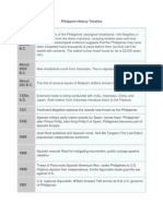Philippine Timeline