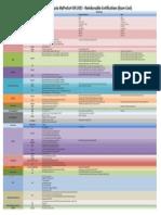 Certification List MyProCert SRI 2013v2