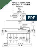 KASC Org'l Structure