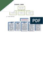 小学语文测验的原理和实施材料图表