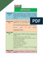 Cuadro Cronologico Del Desarrollo Del Mexico Prehispanico
