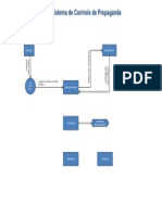 DFD-Sistema de Controle de Propaganda