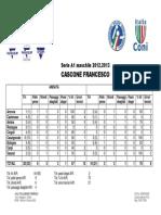 [Statistiche] Cascone Francesco
