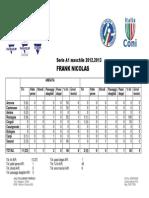 [Statistiche] Frank Nicolas