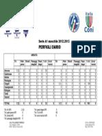 [Statistiche] Perfigli Dario