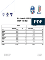 [Statistiche] Turini Cristian