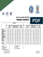 [Statistiche] Tabanelli Maurizio