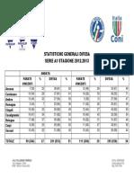 Statistiche Generali Difesa