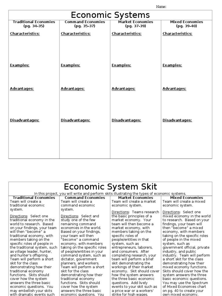 2 1 Economic Systems Worksheet Economic System Market