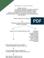 Vocal Cord Paralysis-pathophysiology