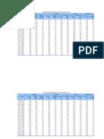 Indicadores Demograficos x Departamento 1995-2025