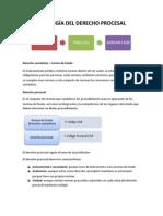 Derecho Procesal i Examen