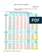 Argentina - Effective rate of value added tax