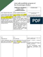 Codice Deontologico Alcuni Articoli