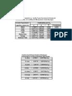 Biomasa, Coeficientes y Ecuaciones de Prediccion
