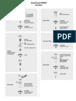 SureFood ID an Flow Chart