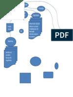 Tópicos Especiais - Fluxograma do processo